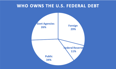 Who owns the U.S. Federal Debt