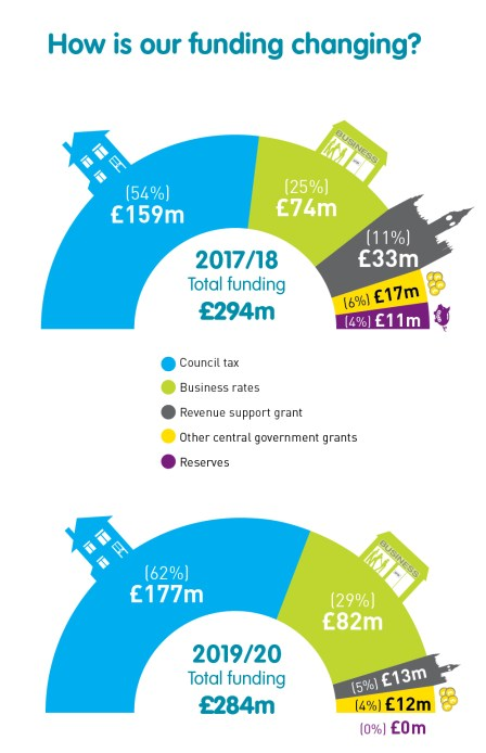 Graphs to show how our funding is changing over the next few years