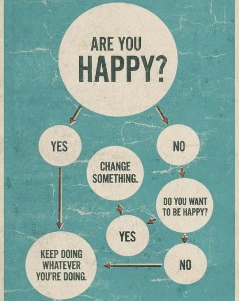 Щастлив ли си? / Are you happy?