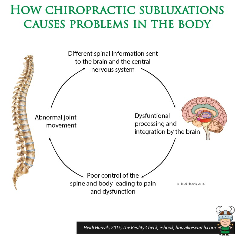 Effects of a Subluxation