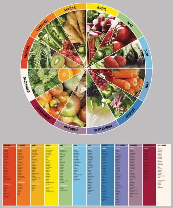 økologisk plakat