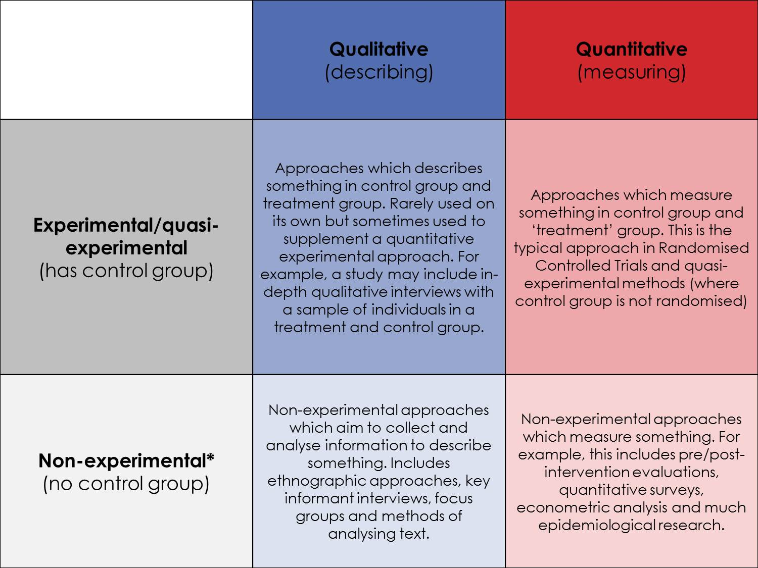 Quantitative Research Method Definition