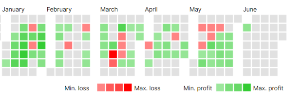 Understanding Stock Market can help you generate consistent portfolio income. This screenshot is from trading account in Zerodha in 2020 when I was actively involved in stock trading. The green squares represent the days of profitable trade and the ones in red represents days of loses. Successful traders are have more profitable days in a given timeframe than losing ones and in order to maximize your days of profit, an understanding of how stock market works is very important.