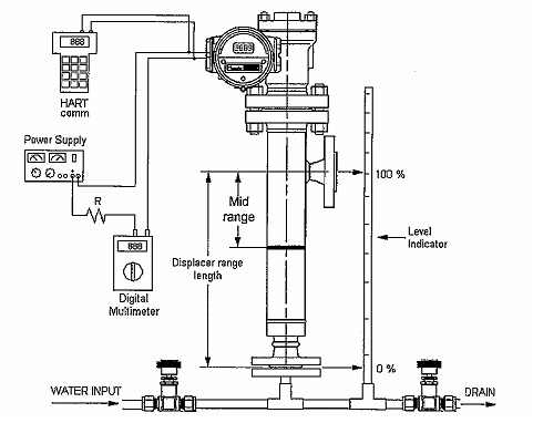Calibration Procedure of displacer type Level transmitter