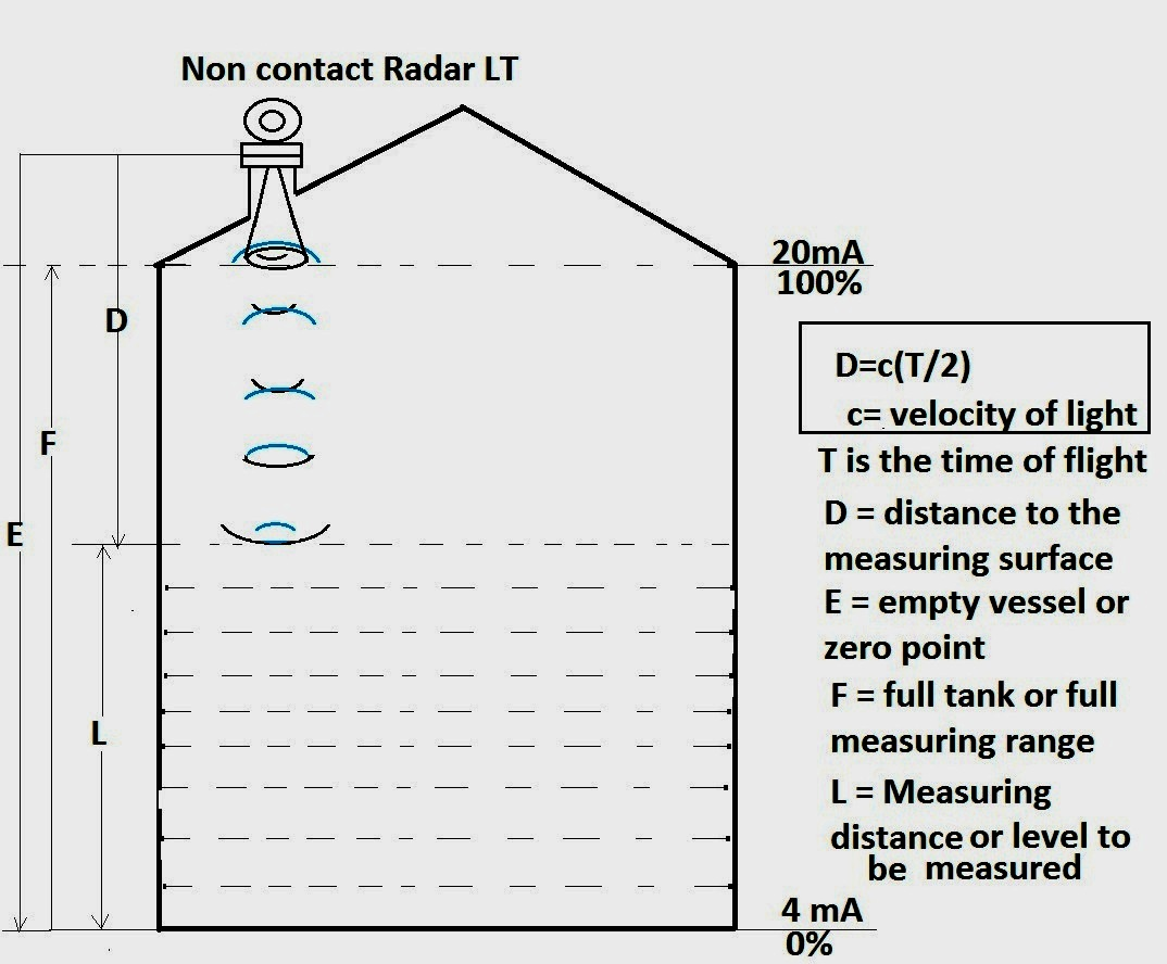 Radar (Non Contact) Level Transmitter working and