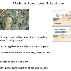 Mechanical Weathering Diagram Fan Speed Switch Wiring As Rocks Mrs Conrad S Kis I Alevel Geography Support 4