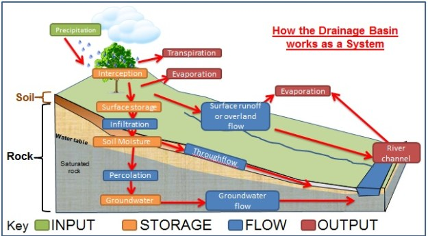 AS Hydrology | Mrs Conrad's KIS IALEVEL Geography Support