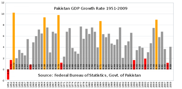 Pakistan's Trade Policy Review Previous & Present