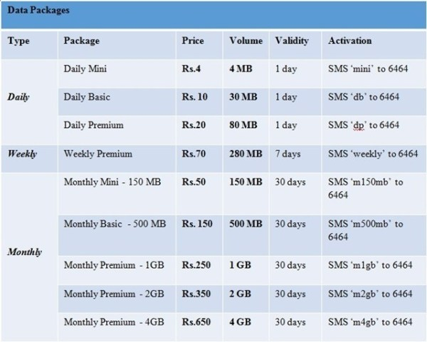 Zong All Mobile Internet Packages Daily Weekly Monthly & 3G Charges Rates