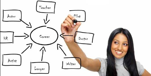 Choosing a Career after Intermediate 12th with Pre Medical, Pre Engineering or Arts, General Group to Studies or Jobs