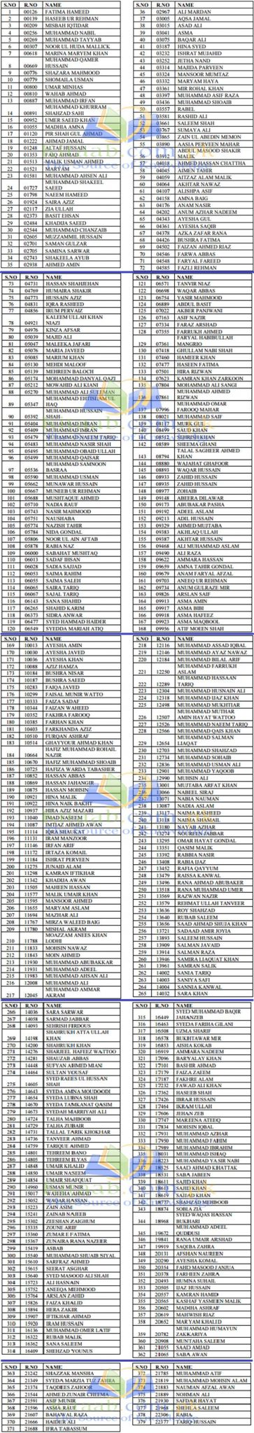 FPSC CSS Exams Result 2015 Toppers Name List and Marks Announced Online