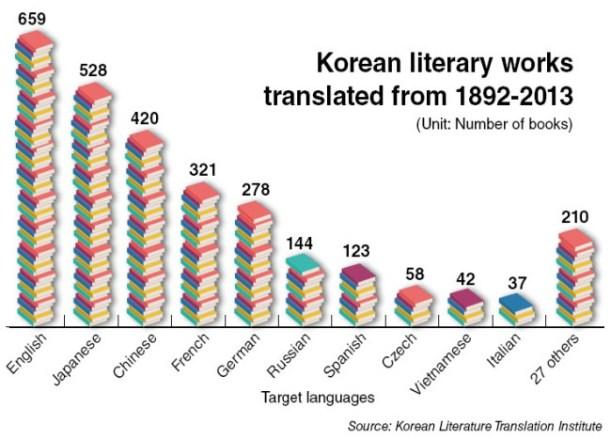 Korea translation