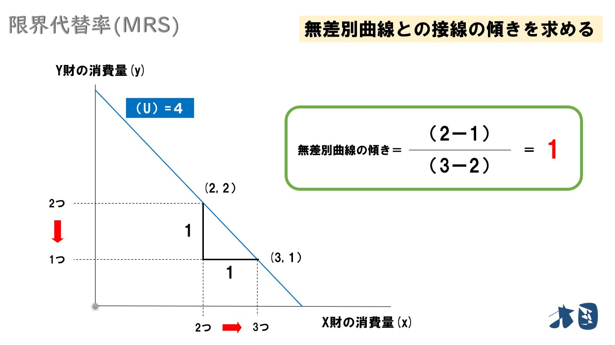 【限界代替率・限界代替率逓減の法則】無差別曲線の傾きの求め方・式を分かりやすく解説 | どさんこ北國 ...
