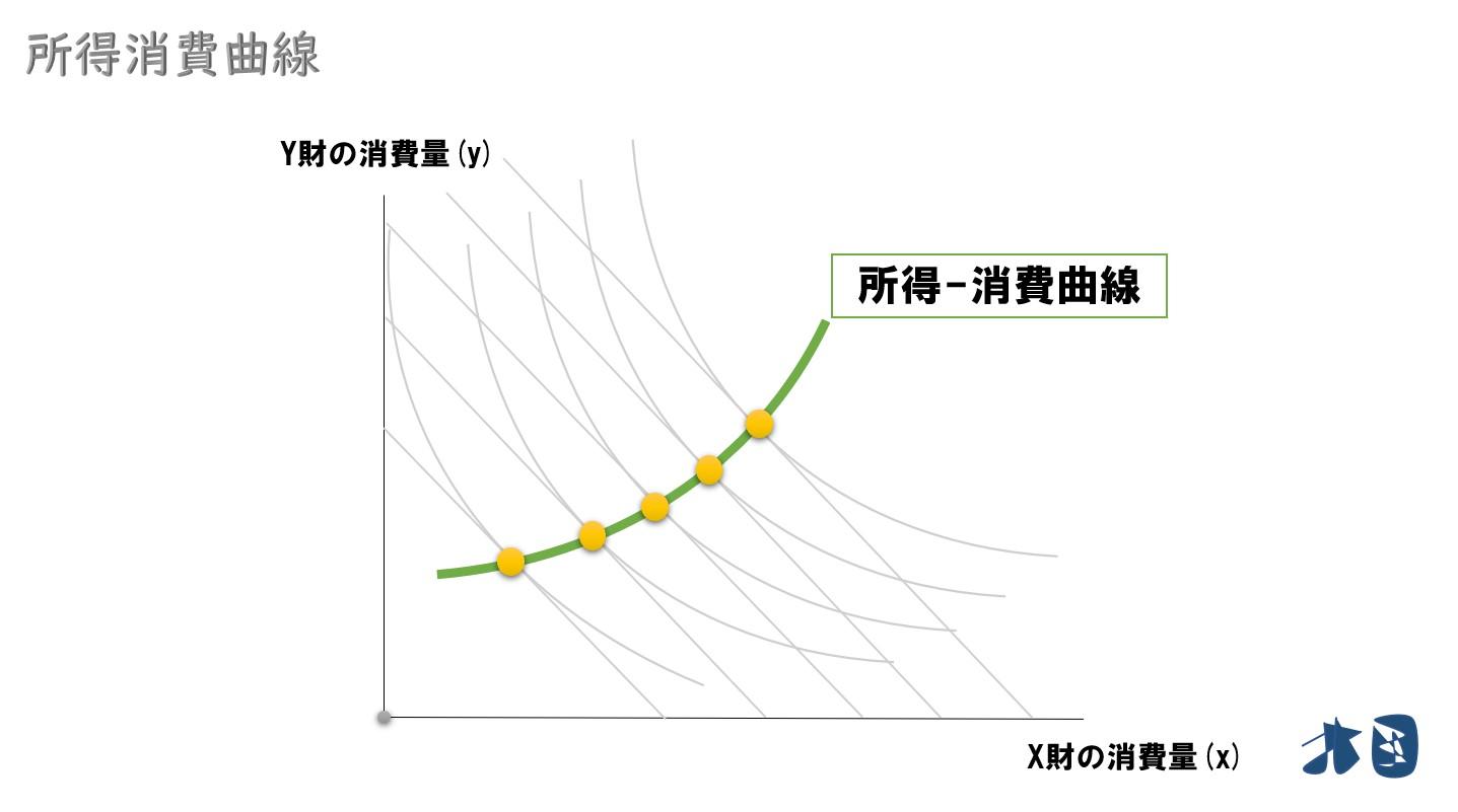 【所得消費曲線とエンゲル曲線】求め方や奢侈・必需品の判斷 ...