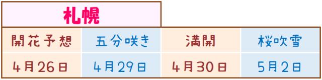 札幌の桜開花予想