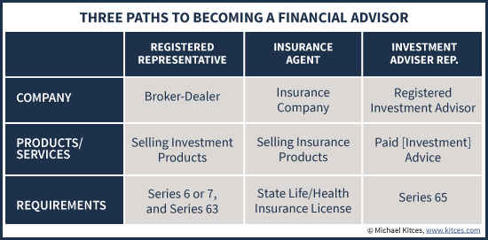 Licensing Requirements To Become A Financial Advisor Too Easy?