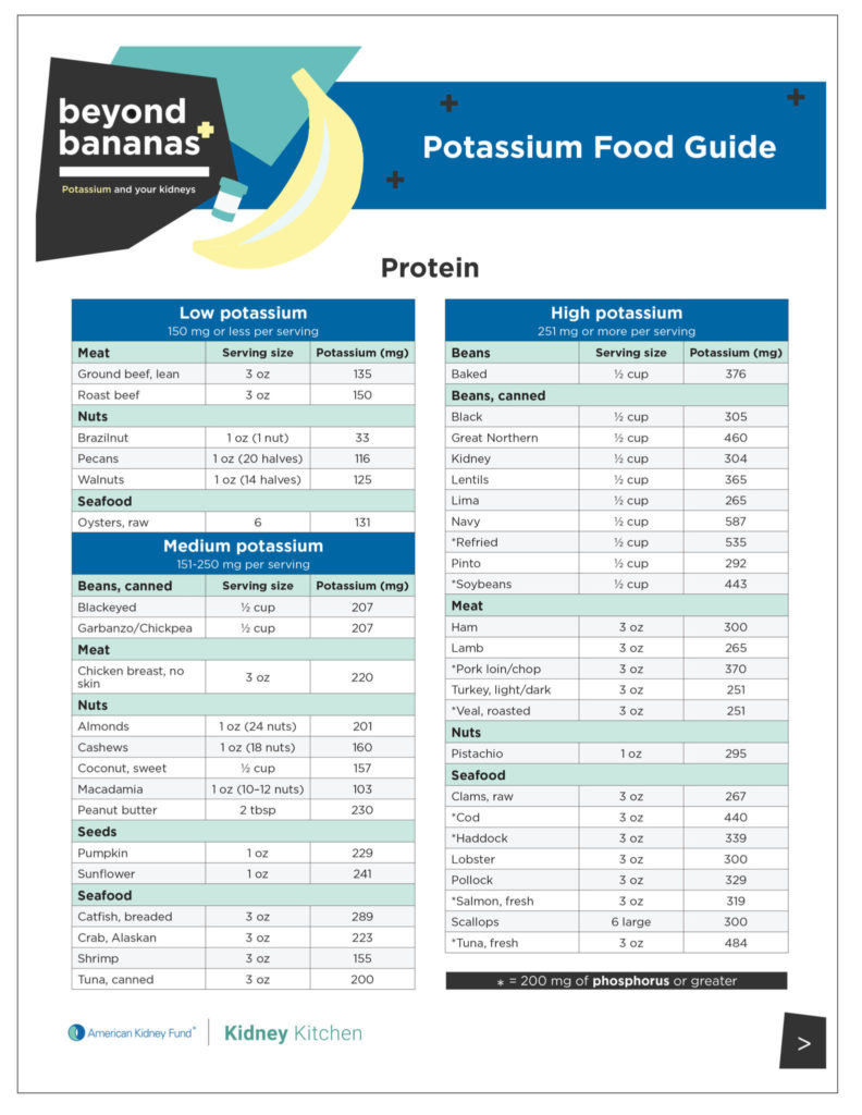Beyond Bananas potassium food guide