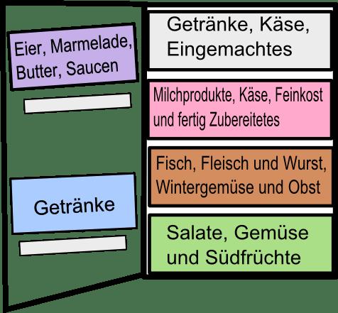 Kühlschrank einräumen - KitchenAgents.de