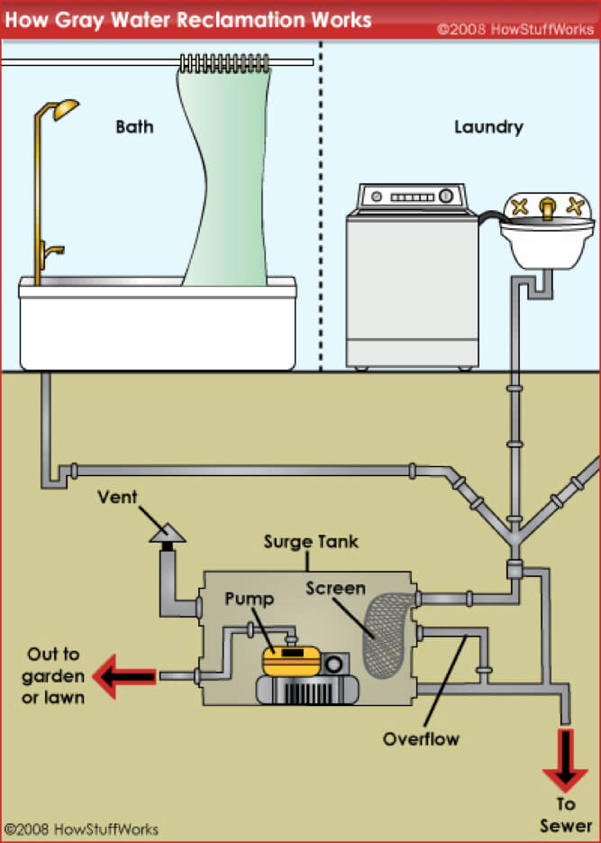 bathroom shower plumbing diagram venn need vs want learn about greywater recycling