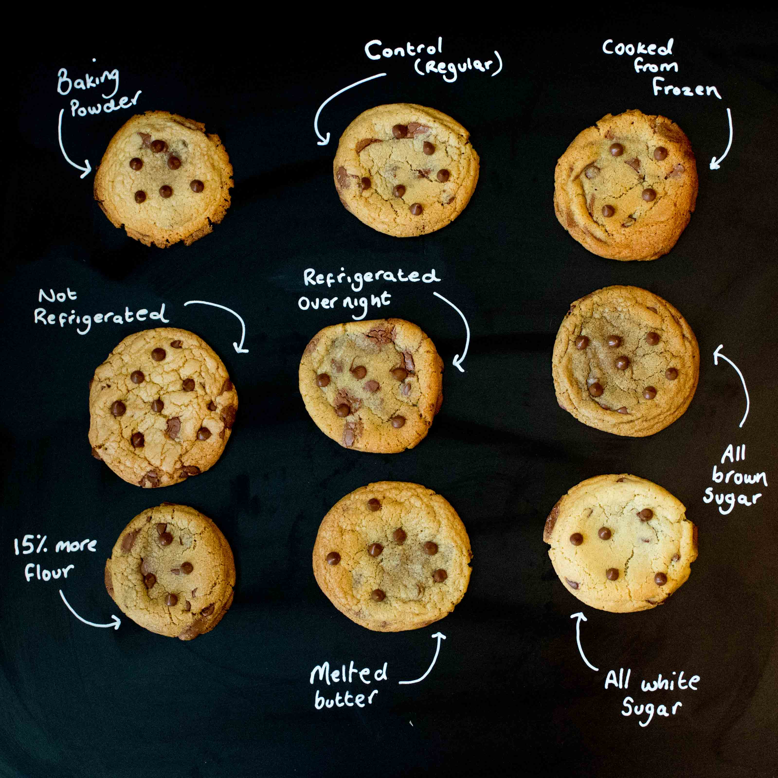 Cookie Experiment