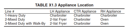 Table X1.3 Appliance Location Chard