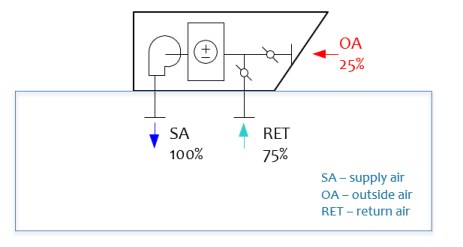 Diagram of a typical ventilation system