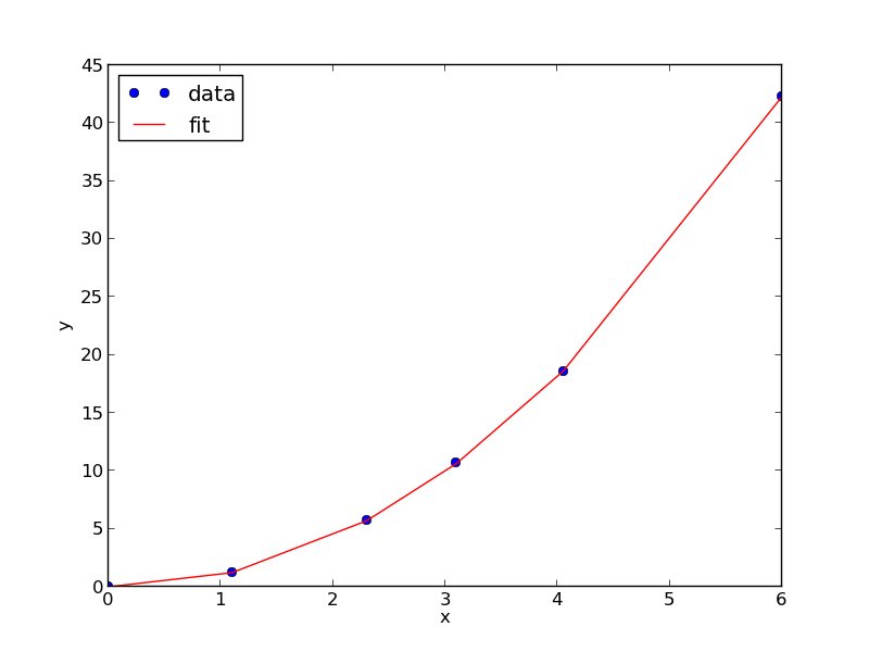 Parameter estimation by directly minimizing summed squared