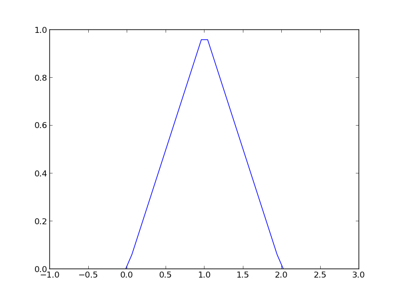 Vectorized piecewise functions