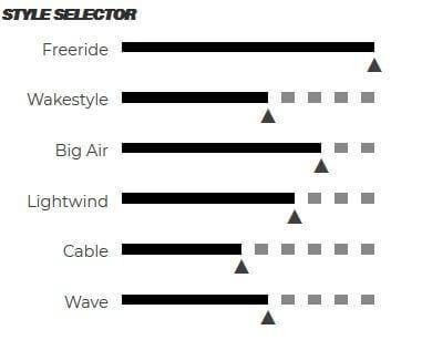 Board Cabrinha Spectrum 2019 Style Selector