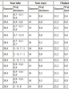 Photos of inner tube bike tire sizes conversion charts also rh tiresizesgeibiraspot