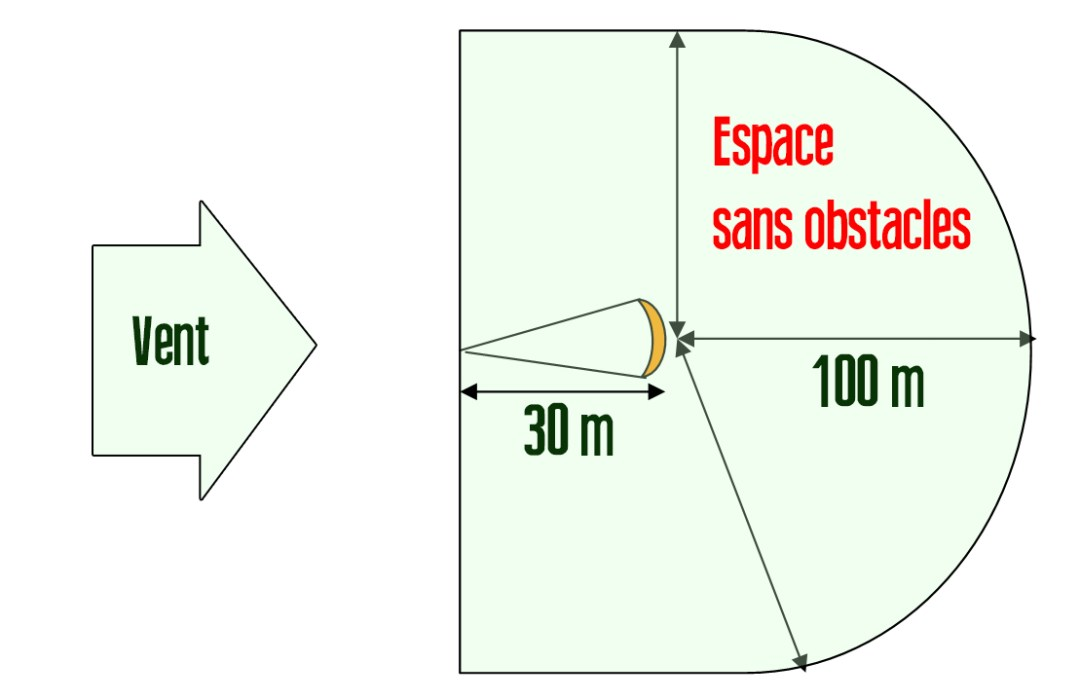 Schema-obstacles