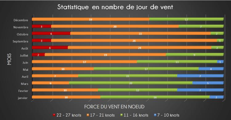 Estatística do ano do vento Icarai de Amontada