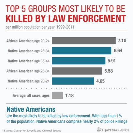 An infographic showing what race is most likely to be killed by police, as compared to their percentage of the total population. (Al Jazeera)