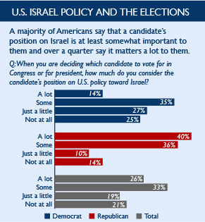 Polling dat shows American attitudes on Israel divided by political party. Most Americans agree a candidate's position on Israel is important to them. (Brookings Institution)