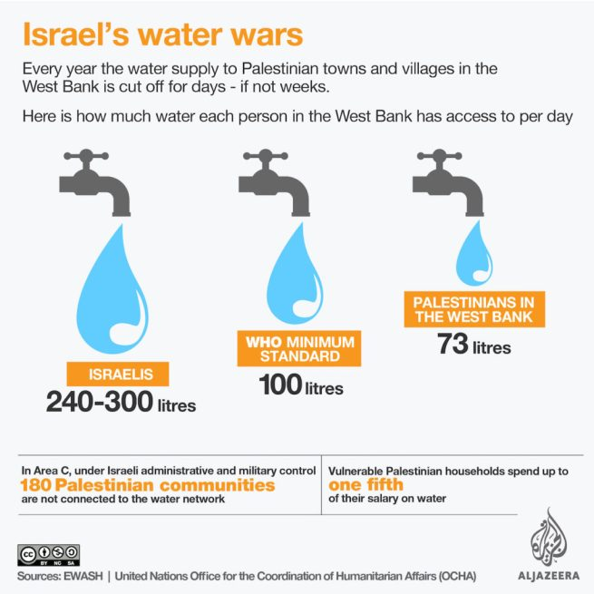 Infographic showing water availability for Israelis and Palestinians, compared to WHO standards. (Al Jazeera)