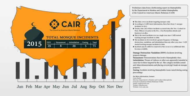 An infographic showing the rise in anti-mosque violence in the U.S. during 2015. (CAIR)