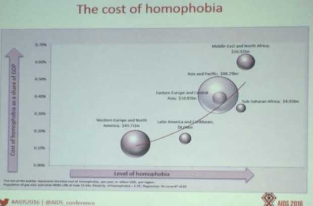 homophobic-chart