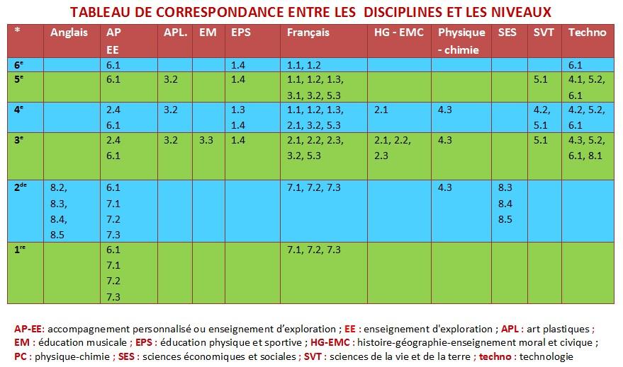 Tableau de correspondance niveaux - disciplines