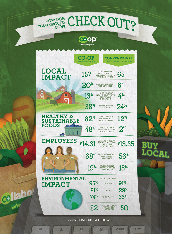 kitsap community food co-op image that compares typical grocery store to a co-op store