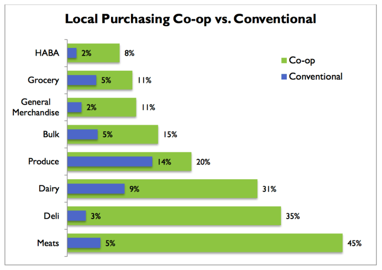 Chart on local purchasing vs. conventional