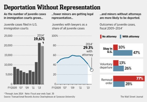 Deportation without Representation