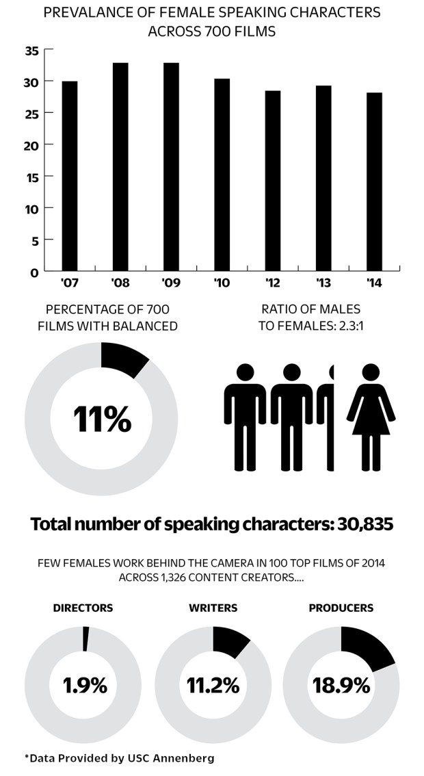 females-in-film-chart-for-embed