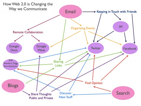 How Web 2.0 is Changing the Way we Comminicate