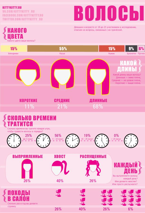 Инфографика: что девушки делают со своими волосами