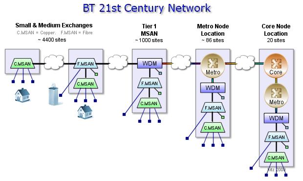 Kitz  BT 21CN  Network Topology