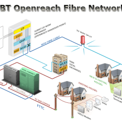 Bt Cable Wiring Diagram Thomas Built Buses Diagrams Kitz Fibre Broadband Openreach Optic Network