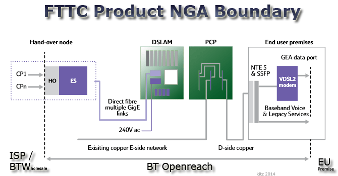 bt vdsl wiring diagram of a bean seed labeled kitz fttc fibre broadband openreach product boundary