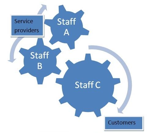 Staff Recruitment and Management