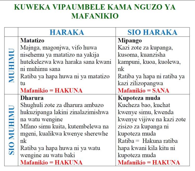 KUWEKA VIPAUMBELE KAMA NGUZO YA MAFANIKIO
