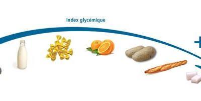 L'INDEX GLYCEMIQUE